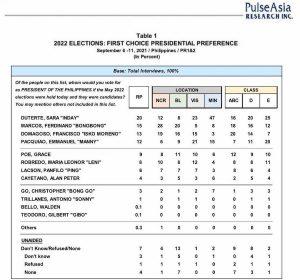 フィリピン大統領選の世論調査