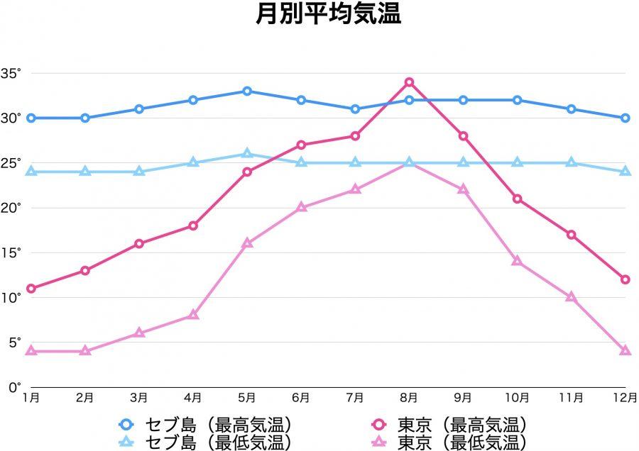 セブ島と東京の気温の比較